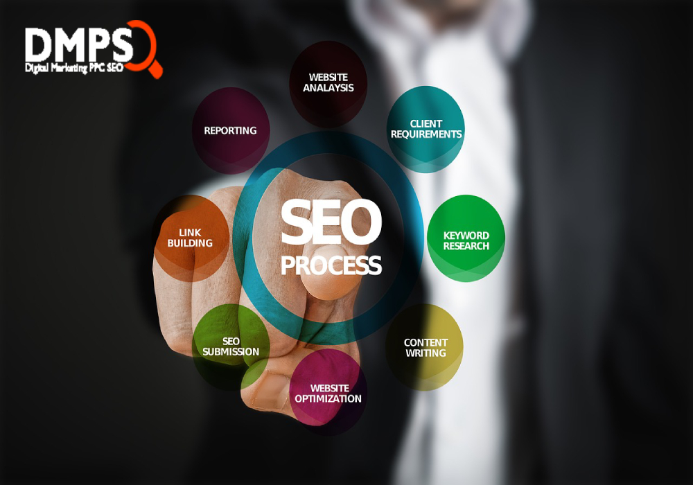 Importance of SEO in Digital Marketing for Your Website